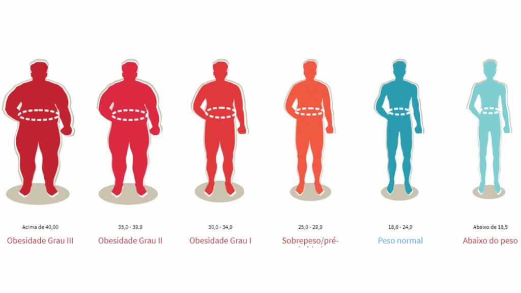 A linha ténue entre aceitação e glamourização da obesidade